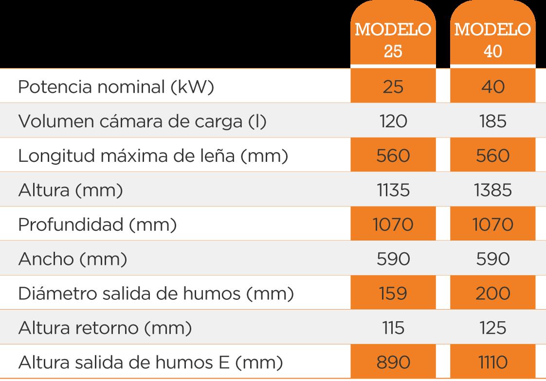 Tabla de modelos caldera gasificación