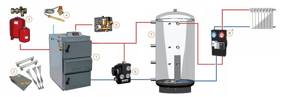 kit-gasificación con inercia